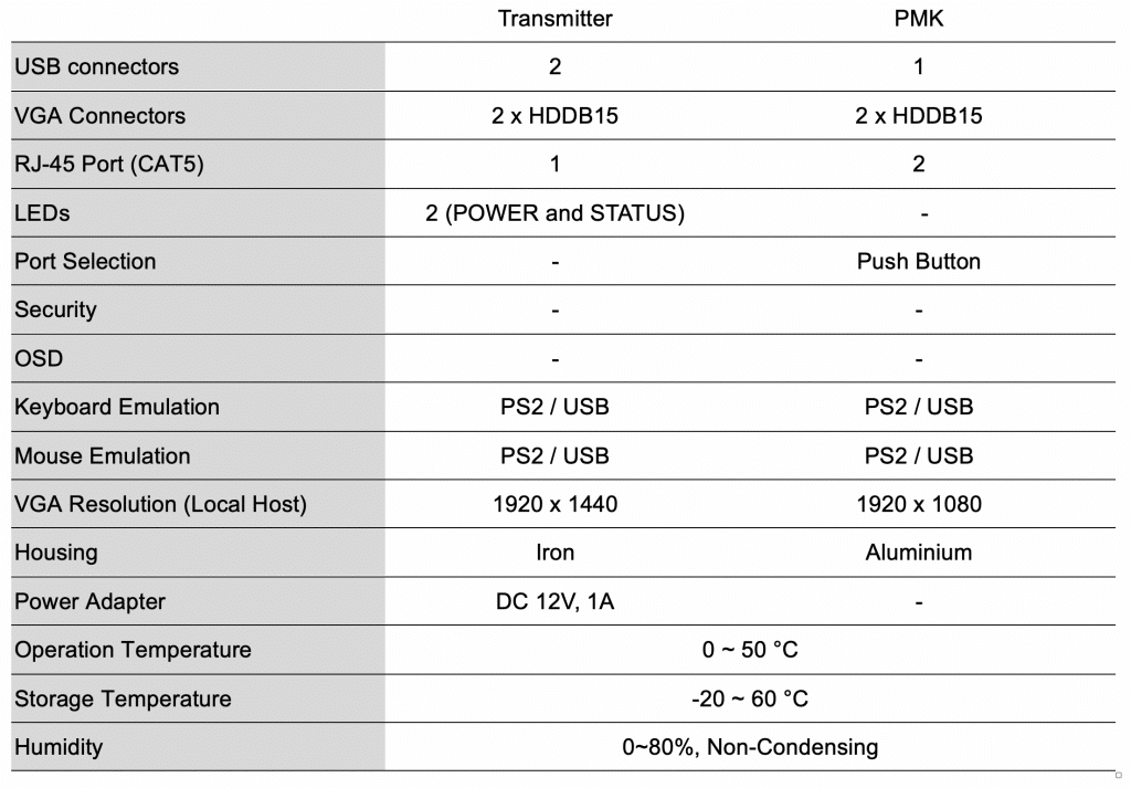 Specifications for PMK and Transmitters